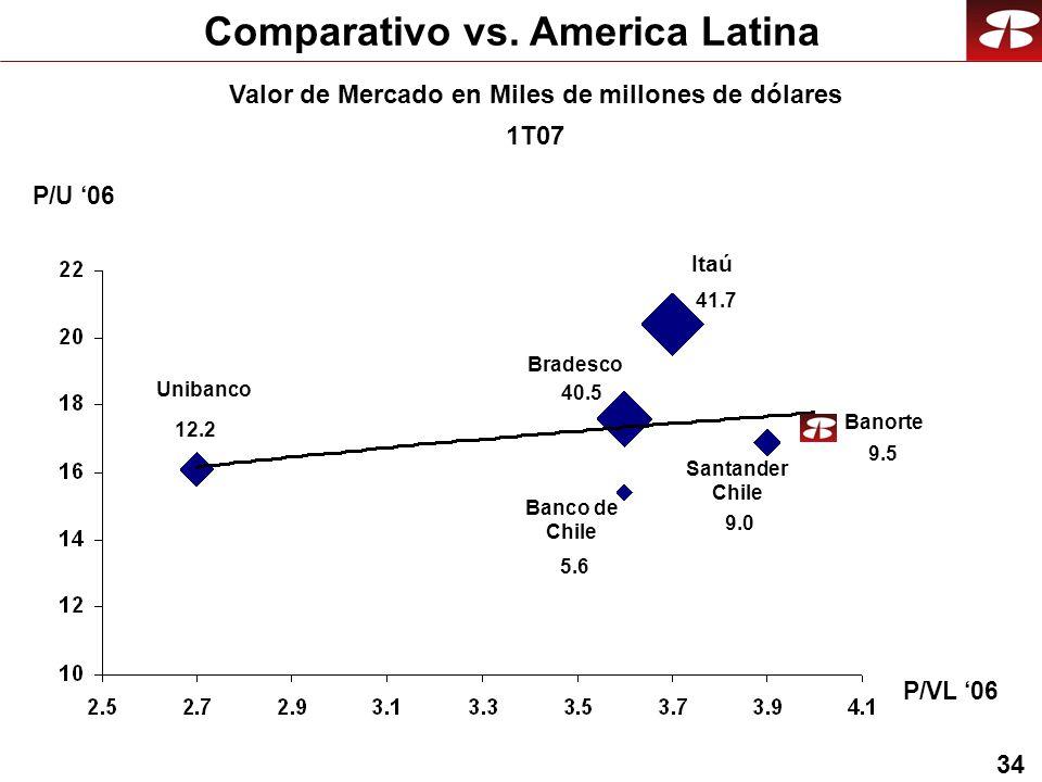 34 Comparativo vs.