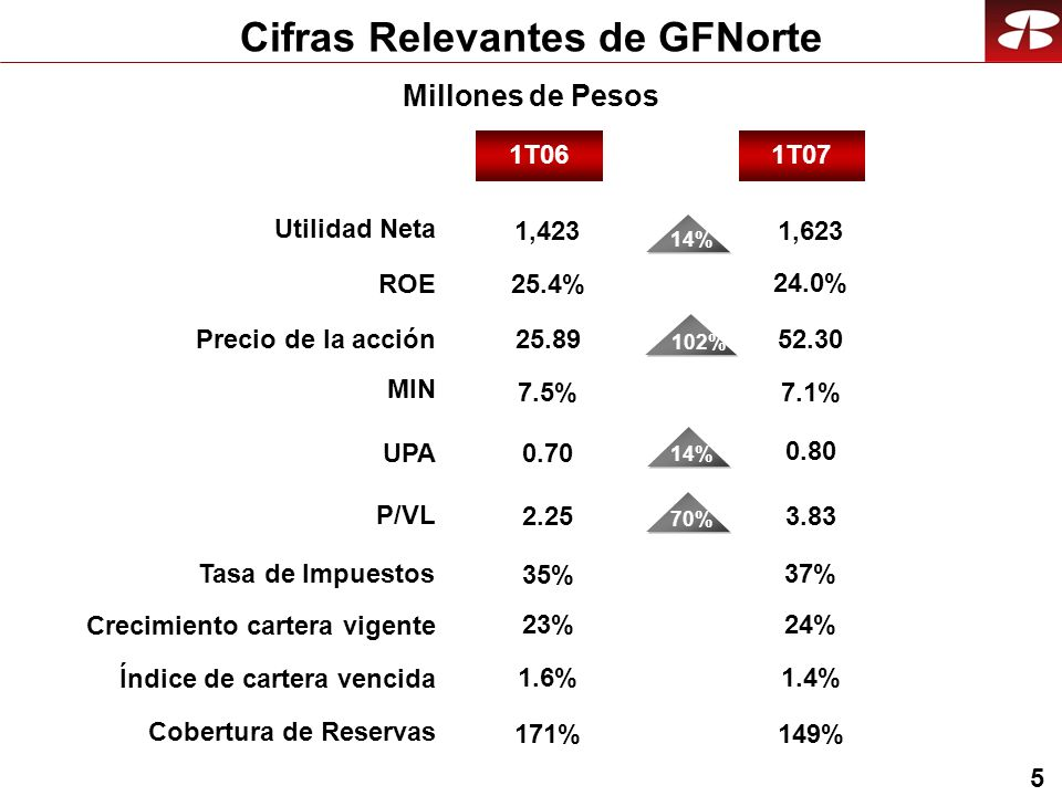 5 Cifras Relevantes de GFNorte Millones de Pesos 1Q071Q06 1T071T06 Crecimiento cartera vigente Índice de cartera vencida Cobertura de Reservas Utilidad Neta ROE Precio de la acción UPA P/VL MIN Tasa de Impuestos 23%24% 1,423 25.4% 14% 25.89 0.70 2.25 7.5% 102%70% 0.80 3.83 7.1% 1.6% 171% 1.4% 149% 14% 24.0% 1,623 52.30 35% 37%