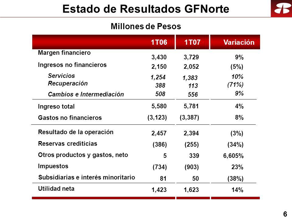 7 Utilidades GFNorte 1,177 1T051T06 1,521 4T06 1,623 1T07 1,423 Crecimiento anual compuesto 17% Millones de Pesos
