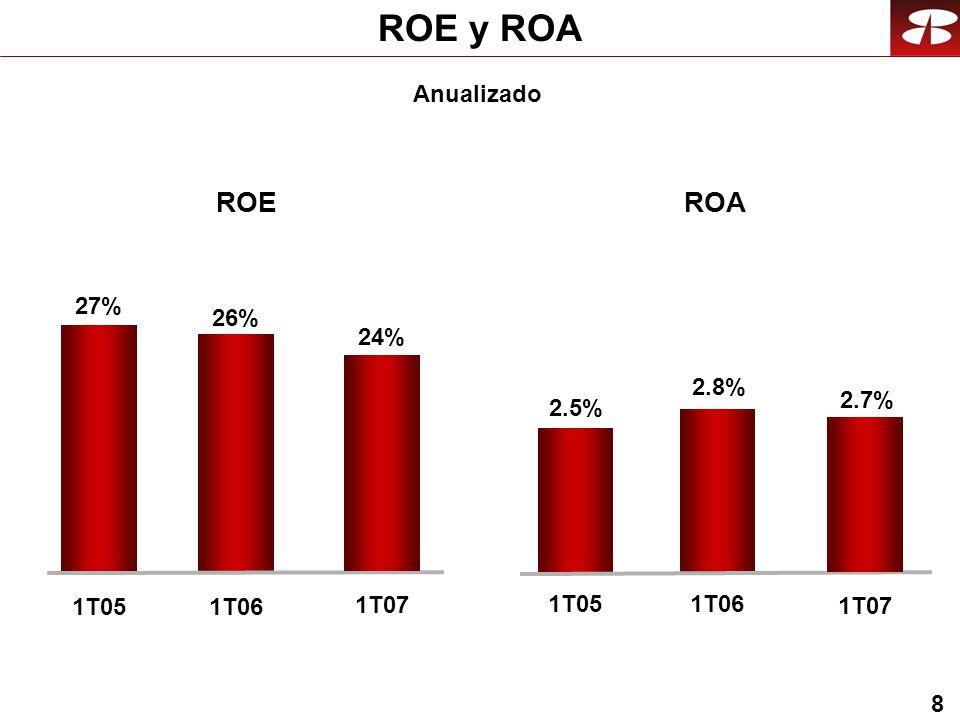 8 ROE y ROA ROEROA Anualizado 1T05 2.5% 2.8% 1T06 26% 1T06 27% 1T05 24% 1T07 2.7% 1T07