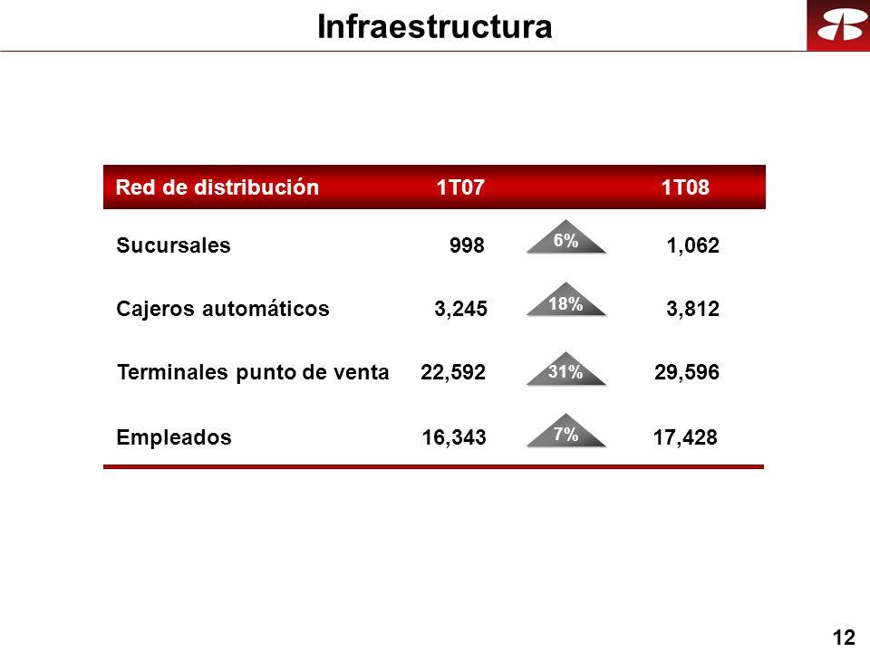 12 Infraestructura Red de distribución 1T08 Sucursales Cajeros automáticos Terminales punto de venta 1,062 3,812 29,596 Empleados17,428 998 3,245 22,592 16,343 1T07 6% 18% 31% 7%