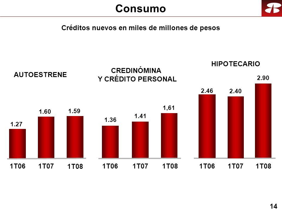 14 Créditos nuevos en miles de millones de pesos Consumo 1.27 1.60 1.59 1.36 1.41 1,61 1T061T07 1T08 1T061T071T081T071T081T06 2.40 2.90 2.46 HIPOTECARIO AUTOESTRENE CREDINÓMINA Y CRÉDITO PERSONAL