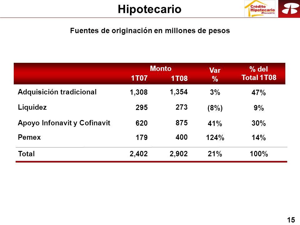 15 Hipotecario Fuentes de originación en millones de pesos Monto Total2,902 Apoyo Infonavit y Cofinavit875 Adquisición tradicional1,354 % del Total 1T08 100% 30% 47% Liquidez273 9% Pemex400 14% 1T07 1T08 2,402 620 1,308 295 179 Var % 21% 41% 3% (8%) 124%