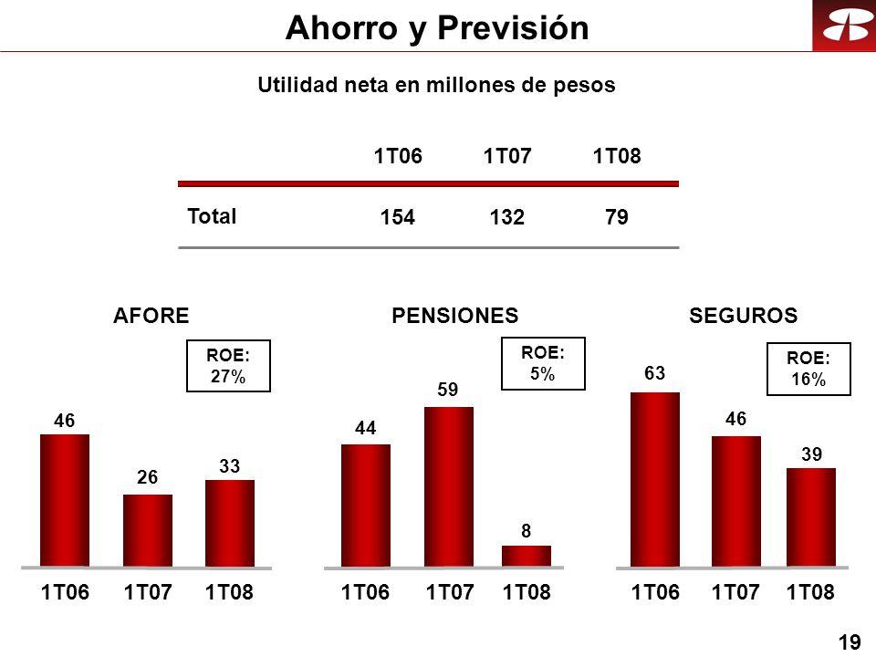 19 Ahorro y Previsión Utilidad neta en millones de pesos AFORE 46 26 1T061T07 SEGUROS 63 46 1T061T07 PENSIONES 44 59 1T061T071T08 33 1T08 8 39 Total 1T06 154 1T07 132 1T08 79 ROE: 27% ROE: 5% ROE: 16%