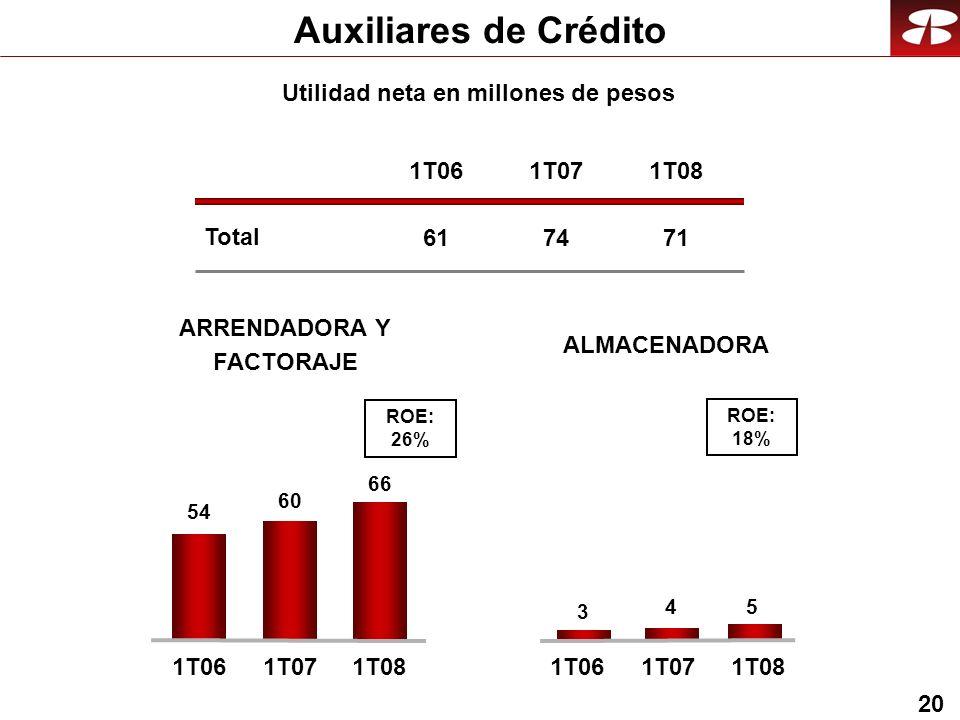 20 Auxiliares de Crédito Utilidad neta en millones de pesos ARRENDADORA Y FACTORAJE 54 60 ALMACENADORA 3 4 66 5 ROE: 26% ROE: 18% 1T061T071T08 Total 1T06 61 1T07 74 1T08 71 1T061T071T08