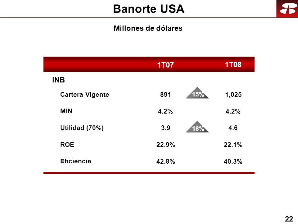 22 Banorte USA 1T08 1T07 INB Cartera Vigente Eficiencia ROE Utilidad (70%) MIN 1,025 4.2% 4.6 40.3% 22.1% 891 3.9 22.9% 42.8% 4.2% 11% 15% 11% 18% Millones de dólares