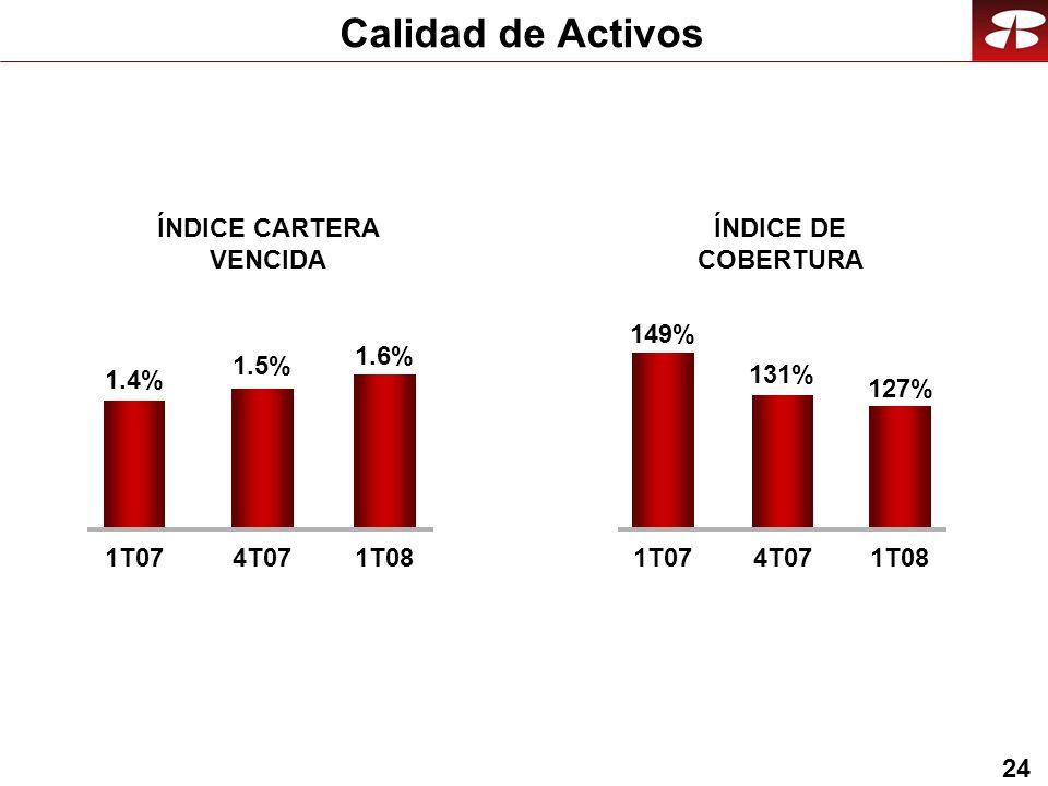 24 Calidad de Activos ÍNDICE DE COBERTURA ÍNDICE CARTERA VENCIDA 127% 149% 131% 1T074T071T08 1.6% 1.4% 1.5% 1T074T071T08