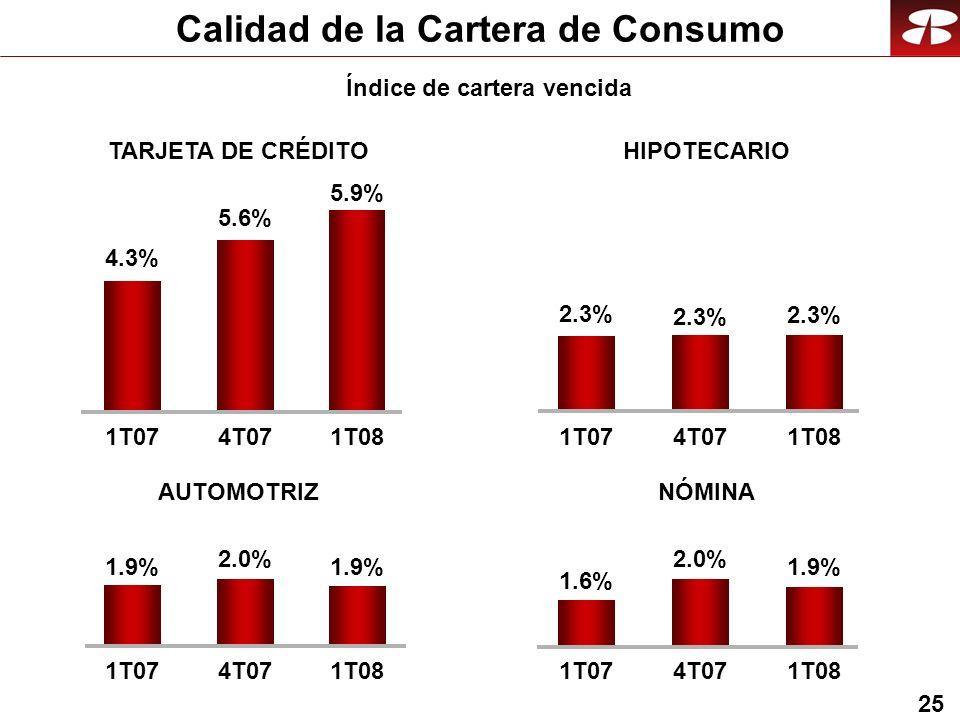 25 Calidad de la Cartera de Consumo TARJETA DE CRÉDITO 5.9% 4.3% 5.6% 1T074T071T08 HIPOTECARIO 2.3% 1T074T071T08 AUTOMOTRIZ 1.9% 2.0% 1T074T071T08 NÓMINA 1.9% 1.6% 2.0% 1T074T071T08 Índice de cartera vencida