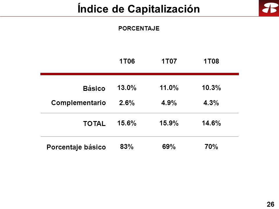 26 Índice de Capitalización PORCENTAJE 10.3% 4.3% 14.6% 1T08 70% 1T06 13.0% 2.6% 15.6% 83% 1T07 11.0% 4.9% 15.9% 69% Básico Complementario TOTAL Porcentaje básico