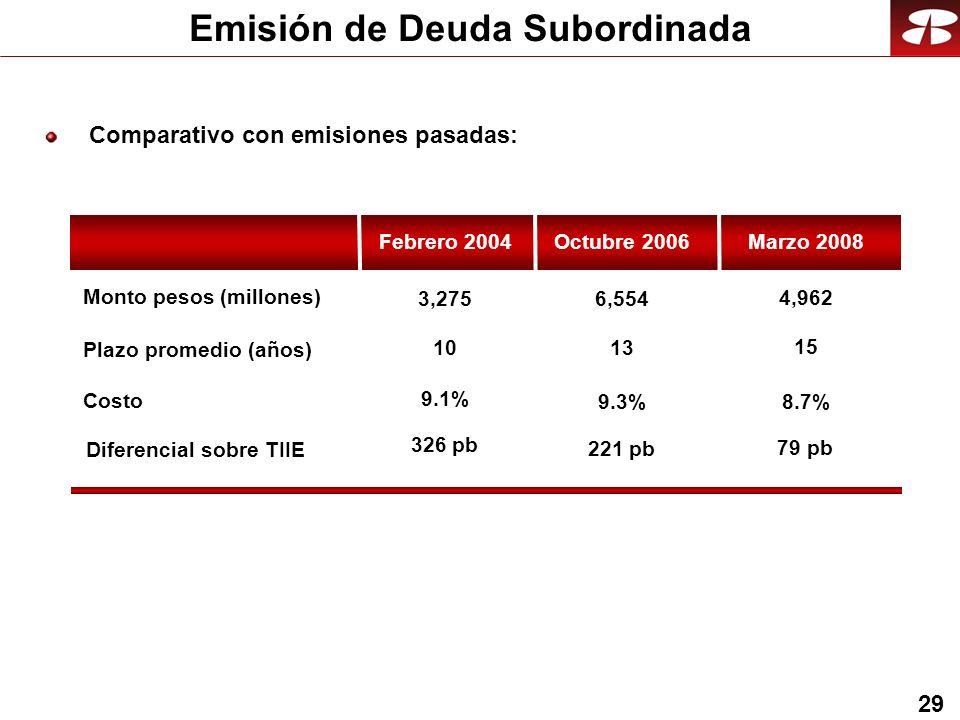 29 Comparativo con emisiones pasadas: Emisión de Deuda Subordinada Octubre 2006 9.1% 10 3,275 Plazo promedio (años) Costo Monto pesos (millones) 13 9.3% Febrero 2004 6,554 Marzo 2008 15 8.7% 4,962 Diferencial sobre TIIE 326 pb 221 pb 79 pb