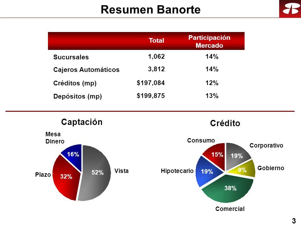 3 Resumen Banorte Sucursales Cajeros Automáticos Créditos (mp) 14% $197,084 Depósitos (mp) $199,875 Participación Mercado 1,062 3,812 Total 12% 13% Comercial 38% 9% 19% 15% 19% Hipotecario Gobierno Corporativo Consumo Captación 52% 16% 32% Plazo Vista Mesa Dinero Crédito
