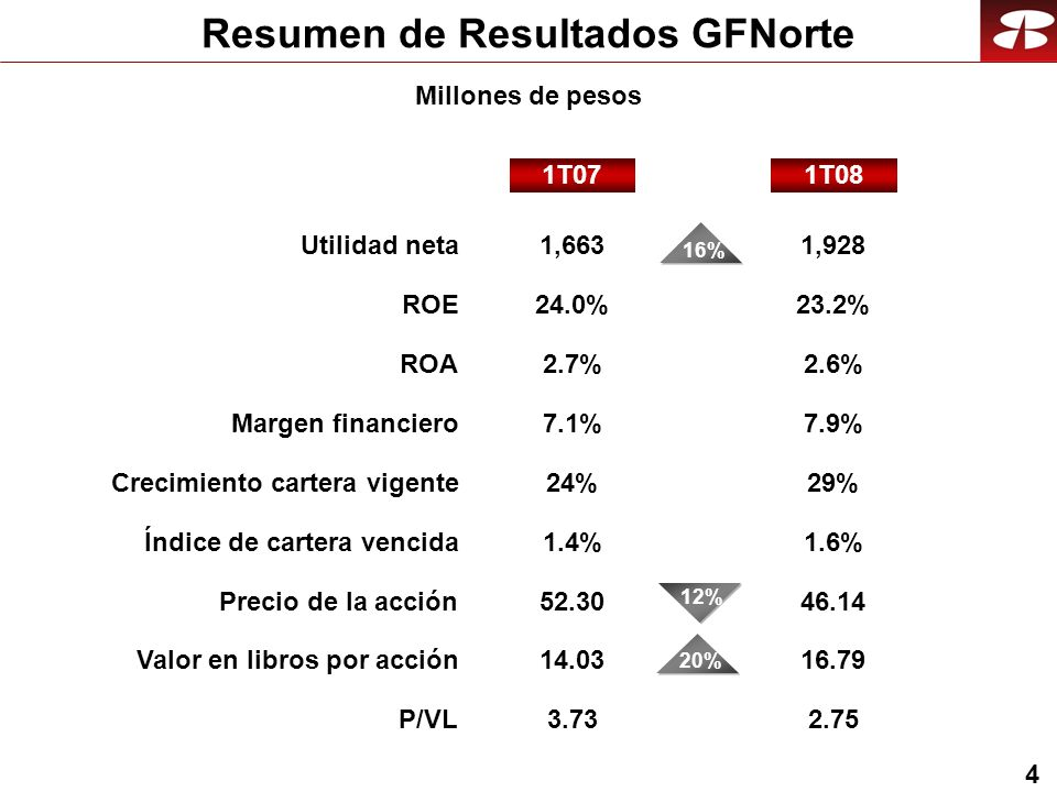 4 Resumen de Resultados GFNorte Crecimiento cartera vigente24%29% 1T08 Utilidad neta Precio de la acción P/VL 1T07 1,663 Margen financiero 11% 52.30 3.73 7.1% 12% 2.75 7.9% 1,928 46.14 ROA2.7%2.6% Millones de pesos ROE24.0%23.2% Valor en libros por acción14.0316.79 Índice de cartera vencida1.4%1.6% 20%16%