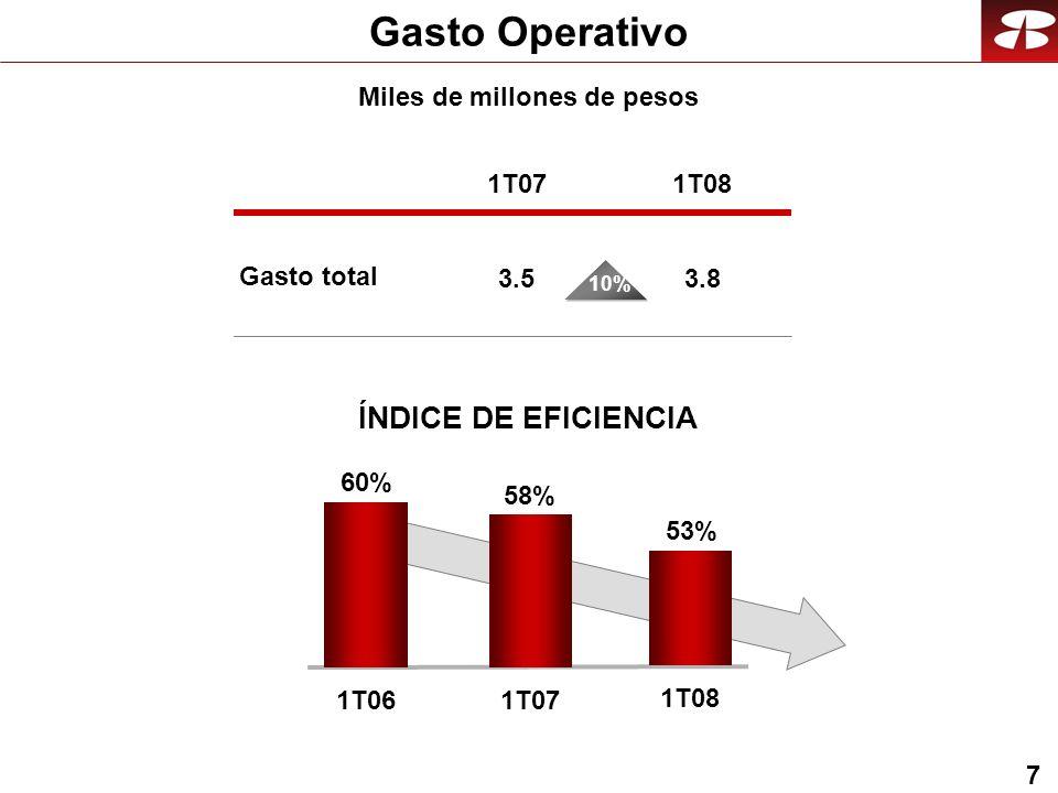 7 Gasto Operativo Miles de millones de pesos ÍNDICE DE EFICIENCIA Gasto total 1T07 3.5 1T08 3.8 60% 1T06 58% 1T07 10% 53% 1T08