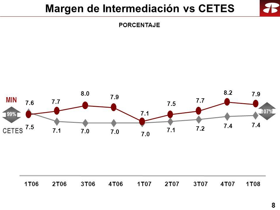 8 PORCENTAJE CETES MIN 1T062T063T064T061T072T073T07 99% 107% 4T07 7.6 7.1 7.5 7.0 7.1 7.2 7.4 7.9 8.0 7.7 7.5 7.7 8.2 1T08 7.4 7.9 Margen de Intermediación vs CETES