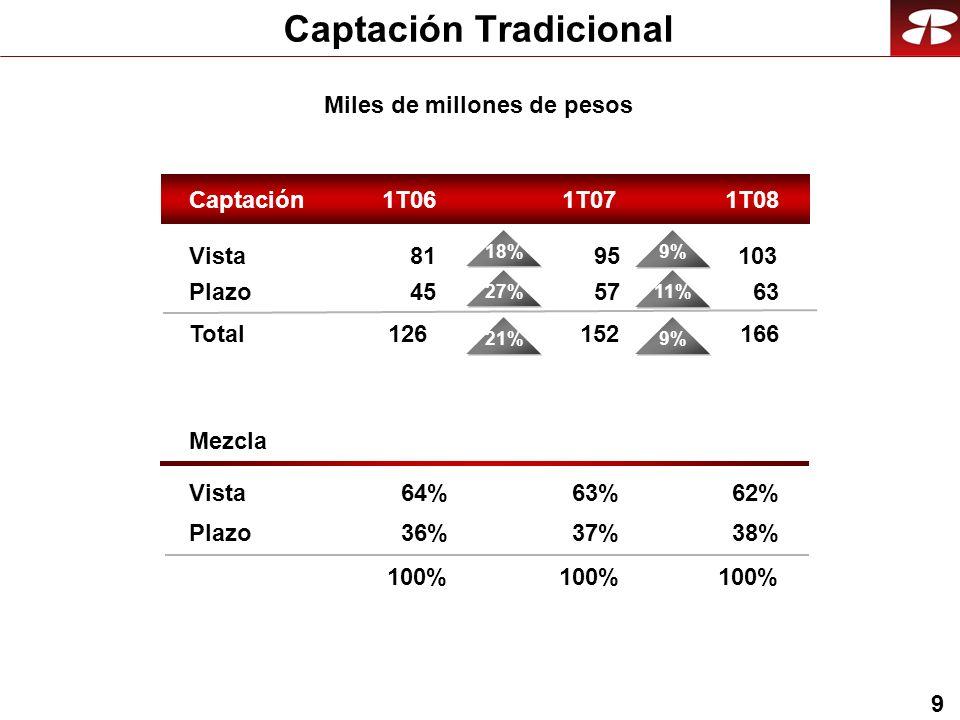 9 Captación Tradicional Miles de millones de pesos Vista Plazo Total Mezcla Vista Plazo Captación1T061T081T07 103 63 166 62% 38% 100% 95 57 152 63% 37% 100% 81 45 126 64% 36% 100% 9% 21% 9% 11%18%27%