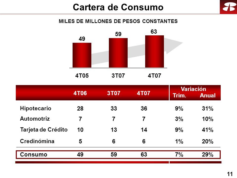 11 Cartera de Consumo MILES DE MILLONES DE PESOS CONSTANTES 4T053T074T07 49 59 63 4T063T074T07 Trim. Variación Anual Automotriz Tarjeta de Crédito Cre