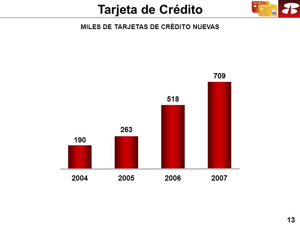 13 Tarjeta de Crédito MILES DE TARJETAS DE CRÉDITO NUEVAS 263 518 20052006 190 2004 709 2007
