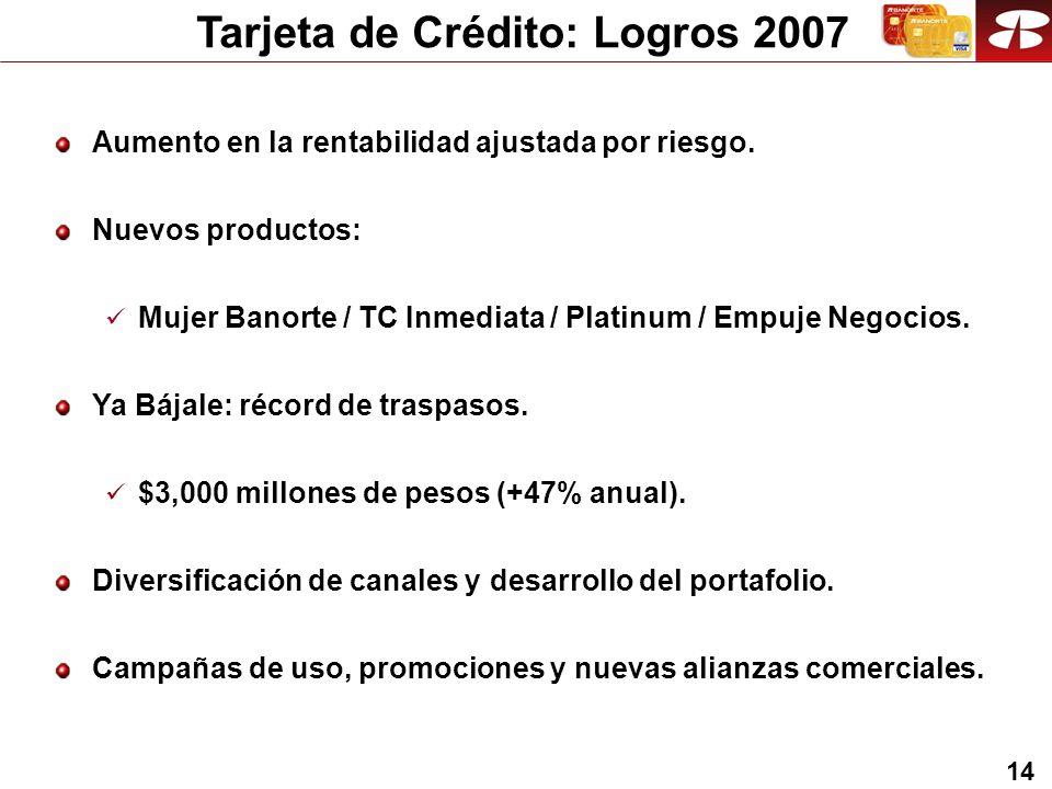14 Tarjeta de Crédito: Logros 2007 Aumento en la rentabilidad ajustada por riesgo.