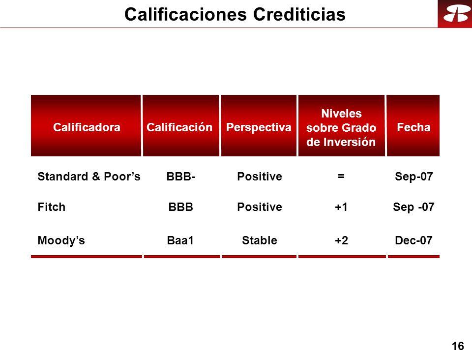 16 Calificaciones Crediticias +1 +2 = Niveles sobre Grado de Inversión Baa1 BBB BBB- Calificación Fitch Moodys Standard & Poors Calificadora Positive Stable PerspectivaFecha Sep-07 Dec-07