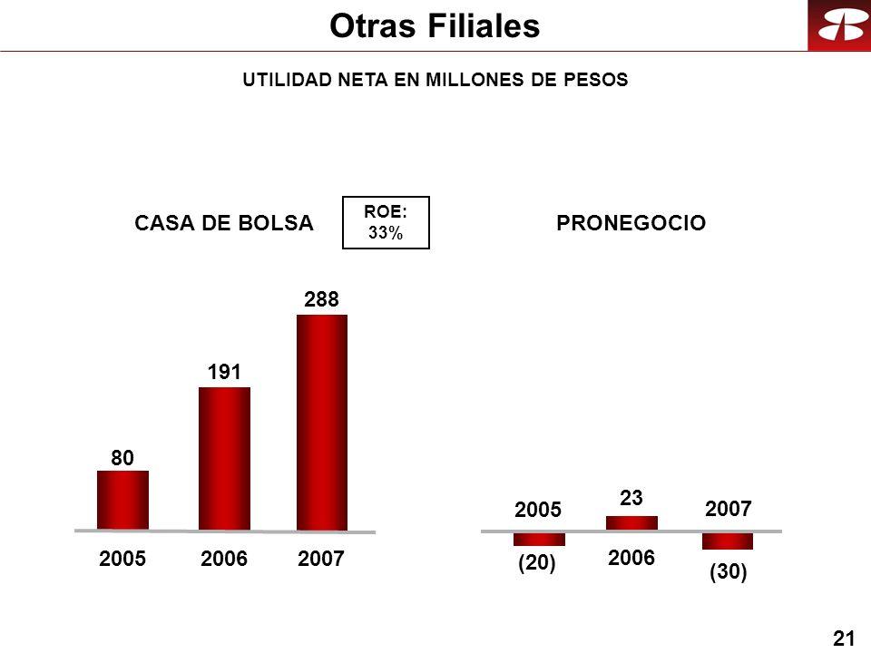 21 Otras Filiales CASA DE BOLSAPRONEGOCIO (20) 23 2005 2006 (30) 2007 ROE: 33% 80 191 20052006 288 2007 UTILIDAD NETA EN MILLONES DE PESOS