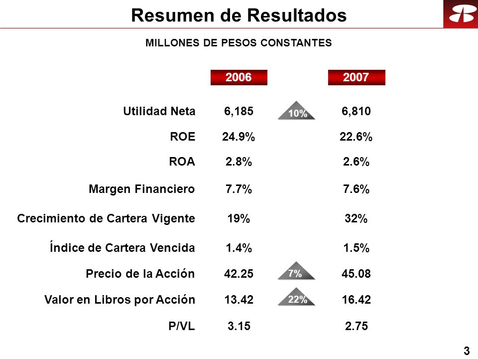 3 Resumen de Resultados Crecimiento de Cartera Vigente19%32% 2007 Utilidad Neta Precio de la Acción P/VL 2006 6,185 Margen Financiero 11% 42.25 3.15 7.7% 7% 2.75 7.6% 6,810 45.08 ROA2.8%2.6% ROE24.9%22.6% Valor en Libros por Acción13.4216.42 Índice de Cartera Vencida1.4%1.5% 22%10% MILLONES DE PESOS CONSTANTES
