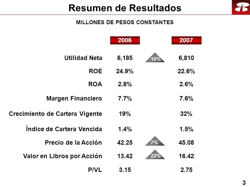 24 Clientes 3.9 2.9 2.4 2004 Banca Afore Seguros MILLONES 9.2 4 2.4 6.2 3.3 3.2 2007 12.7