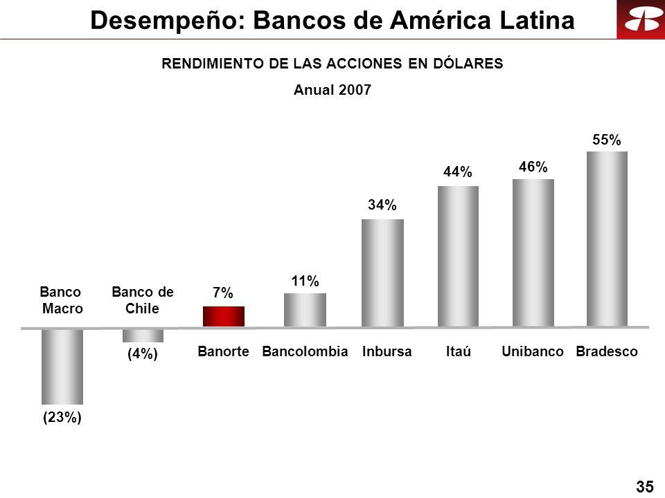 35 Desempeño: Bancos de América Latina Bradesco (23%) Banco de Chile 46% Unibanco 55% (4%) Banco Macro Bancolombia 11% ItaúBanorte 7% 44% Inbursa RENDIMIENTO DE LAS ACCIONES EN DÓLARES Anual 2007 34%