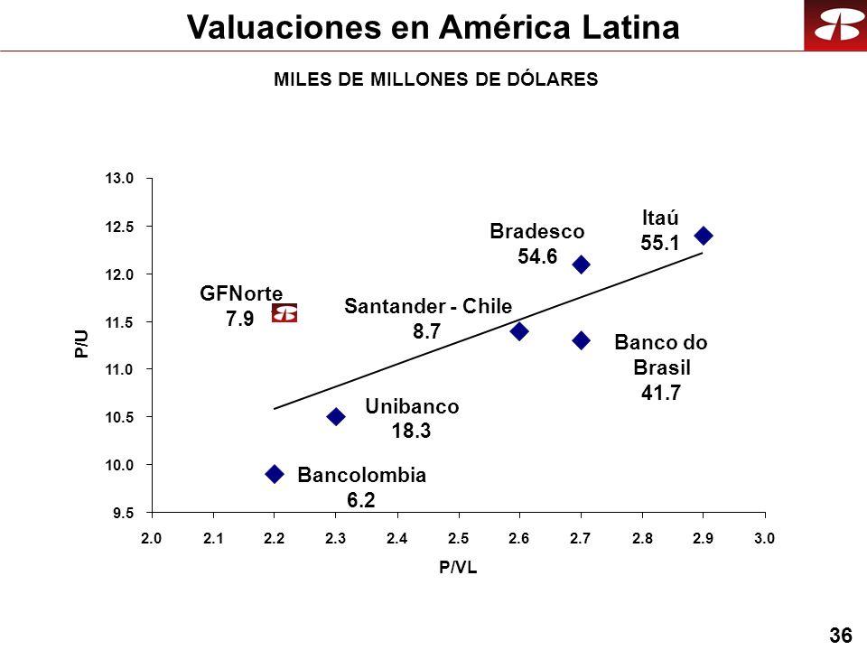 36 Valuaciones en América Latina MILES DE MILLONES DE DÓLARES 9.5 10.0 10.5 11.0 11.5 12.0 12.5 13.0 2.02.12.22.32.42.52.62.72.82.93.0 P/VL P/U Bradesco 54.6 Santander - Chile 8.7 Bancolombia 6.2 Unibanco 18.3 Banco do Brasil 41.7 GFNorte 7.9 Itaú 55.1