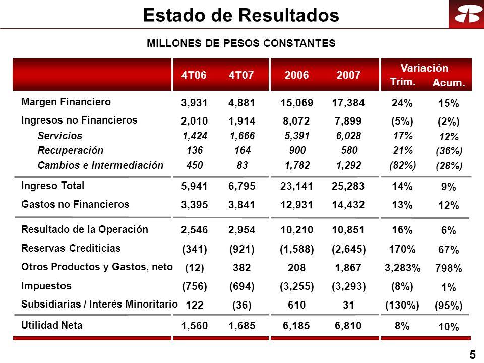 26 Infraestructura Red de Distribución 2007 Sucursales Cajeros Automáticos Terminales punto de venta 1,051 3,674 27,857 Empleados17,348 994 3,140 21,453 15,929 2006 6% 17% 30% 9%