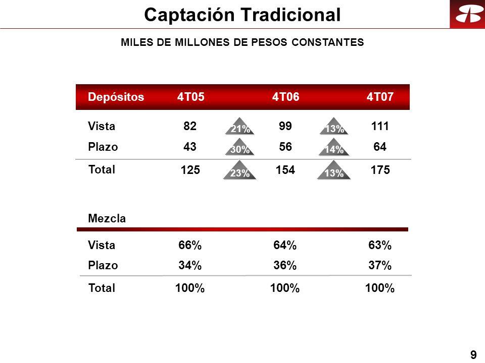 9 Captación Tradicional MILES DE MILLONES DE PESOS CONSTANTES Mezcla Vista Plazo Vista Plazo Total Depósitos4T054T074T06 111 64 175 99 56 154 82 43 125 13%23% 13% 14% 21% 30% 63% 37% 100% 64% 36% 100% 66% 34% 100% Total