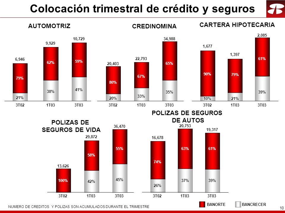 10 Colocación trimestral de crédito y seguros NUMERO DE CREDITOS Y POLIZAS SON ACUMULADOS DURANTE EL TRIMESTRE AUTOMOTRIZ CREDINOMINA CARTERA HIPOTECARIA POLIZAS DE SEGUROS DE VIDA POLIZAS DE SEGUROS DE AUTOS BANCRECERBANORTE 3T021T033T03 10%21% 90% 79% 1,677 1,397 3T021T033T03 38% 62% 9,929 21% 79% 6,946 41% 59% 10,729 3T021T033T03 20% 33% 80% 67% 20,403 22,793 35% 65% 34,988 39% 61% 2,085 3T02 1T03 42% 100% 58% 13,626 29,872 3T02 1T03 74% 63% 16,678 20,753 26% 37% 3T03 45% 55% 36,470 3T03 61% 19,317 39%