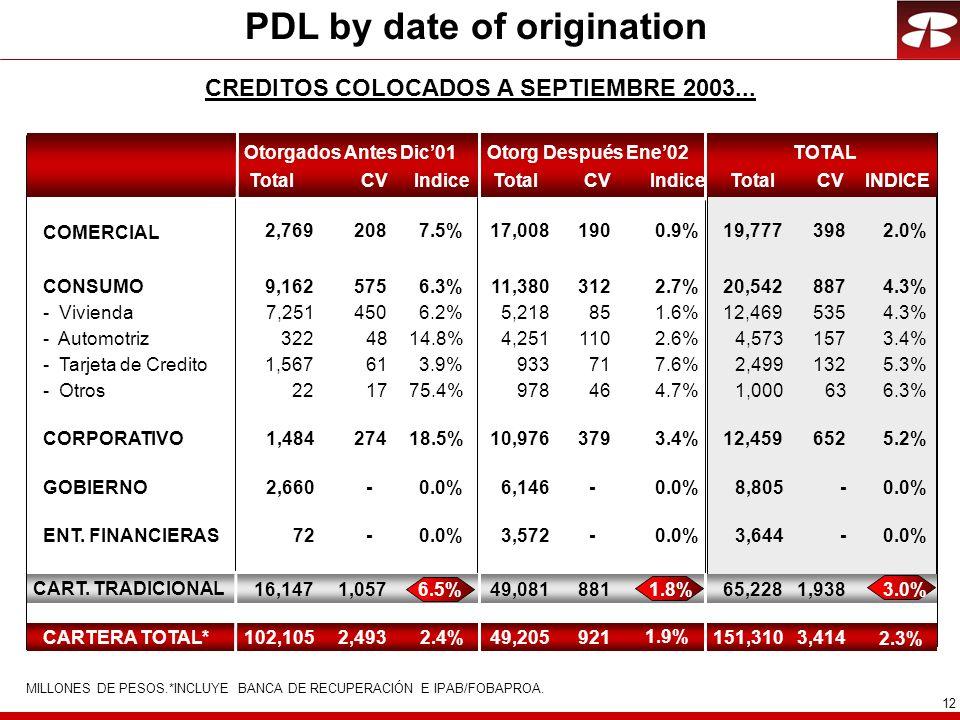12 PDL by date of origination CREDITOS COLOCADOS A SEPTIEMBRE 2003...