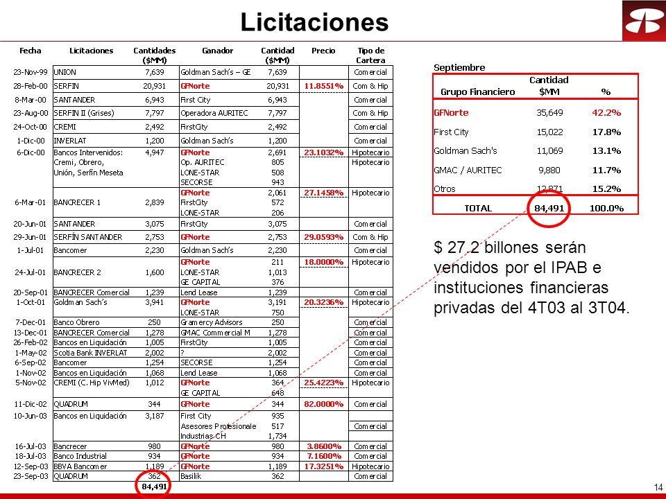 14 Licitaciones $ 27.2 billones serán vendidos por el IPAB e instituciones financieras privadas del 4T03 al 3T04.