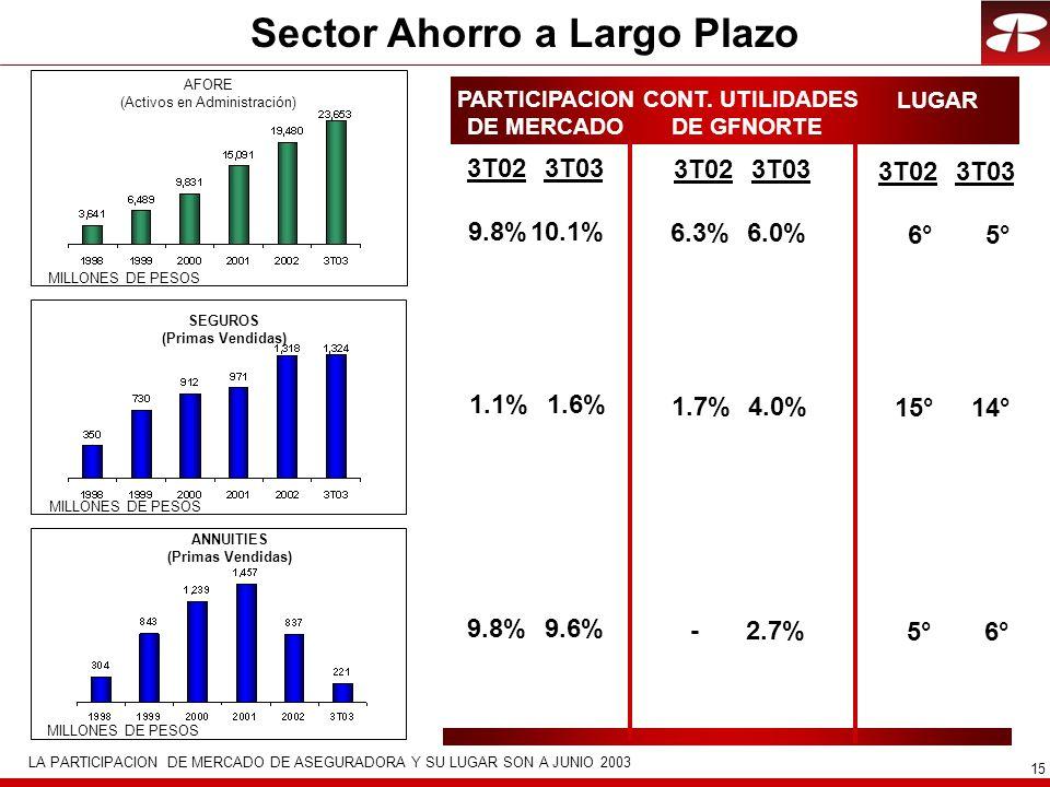 15 Sector Ahorro a Largo Plazo AFORE (Activos en Administración) SEGUROS (Primas Vendidas) ANNUITIES (Primas Vendidas) PARTICIPACION DE MERCADO CONT.