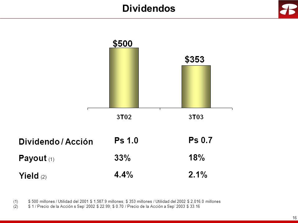 16 Dividendos Payout (1) 33% (1)$ 500 millones / Utilidad del 2001 $ 1,587.9 millones; $ 353 millones / Utilidad del 2002 $ 2,016.0 millones (2)$ 1 / Precio de la Acción s Sep 2002 $ 22.99; $ 0.70 / Precio de la Acción a Sep 2003 $ 33.16 Dividendo / Acción Ps 1.0 18% Ps 0.7 Yield (2) 4.4% 2.1%