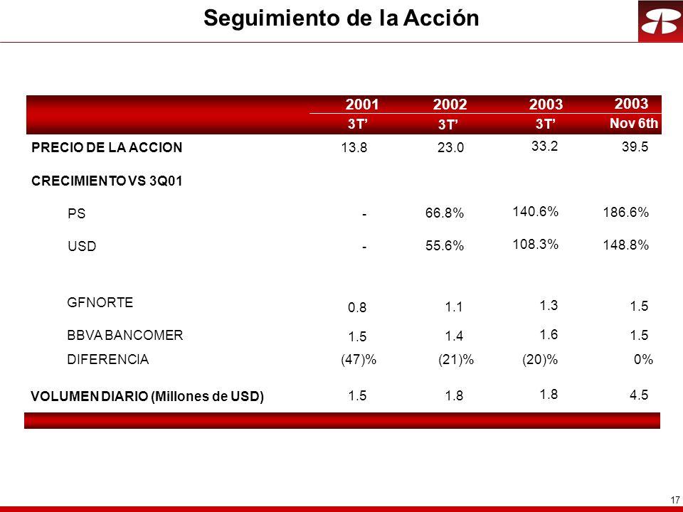17 Seguimiento de la Acción 3T 200120022003 Nov 6th 2003 PRECIO DE LA ACCION13.8 CRECIMIENTO VS 3Q01 PS- USD- VOLUMEN DIARIO (Millones de USD) 1.5 23.0 66.8% 55.6% 1.8 33.2 140.6% 108.3% 1.8 39.5 186.6% 148.8% 4.5 GFNORTE BBVA BANCOMER DIFERENCIA 0.8 1.5 1.1 1.4 1.3 1.6 (20)% 1.5 0%(47)%(21)%