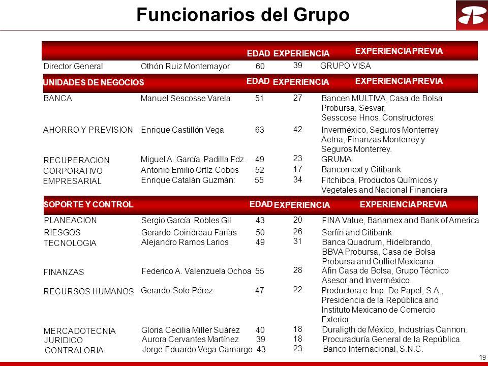 19 Funcionarios del Grupo EDAD Director GeneralOthón Ruiz Montemayor60 BANCAManuel Sescosse Varela51 AHORRO Y PREVISIONEnrique Castillón Vega63 RECUPERACION Miguel A.