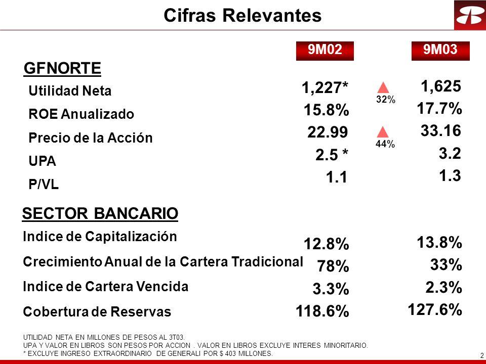 2 Cifras Relevantes GFNORTE 1,227* 15.8% 22.99 2.5 * 1.1 12.8% 78% 3.3% 118.6% 1,625 17.7% 33.16 3.2 1.3 13.8% 33% 2.3% 127.6% UTILIDAD NETA EN MILLONES DE PESOS AL 3T03.