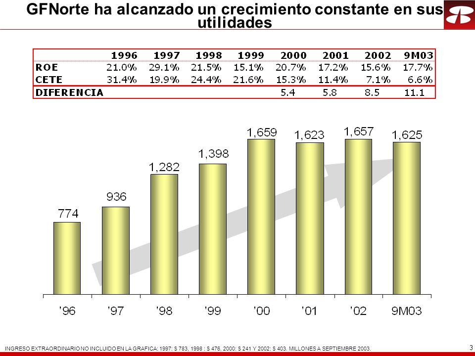 3 GFNorte ha alcanzado un crecimiento constante en sus utilidades INGRESO EXTRAORDINARIO NO INCLUIDO EN LA GRAFICA: 1997: $ 783, 1998 : $ 476, 2000: $ 241 Y 2002: $ 403.