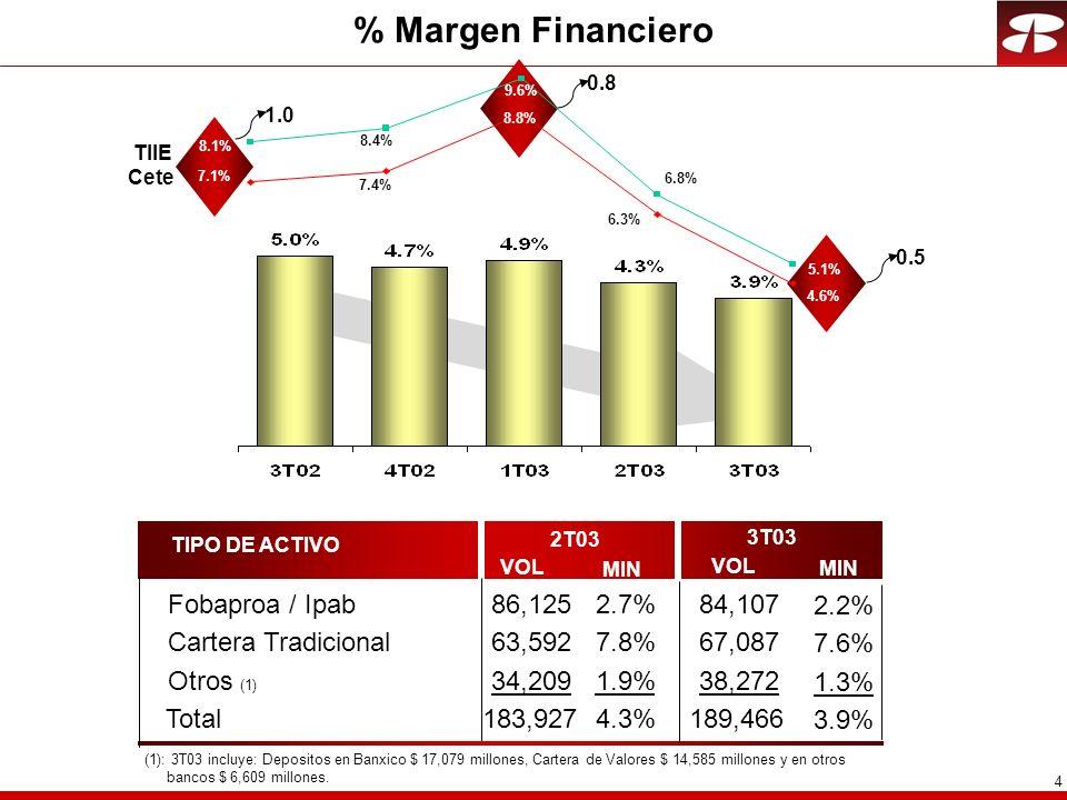 4 % Margen Financiero Cete TIIE 8.1% 5.1% 7.1% 4.6% 8.4% 7.4% 9.6% 8.8% 6.8% 6.3% TIPO DE ACTIVO 2T03 3T03 Fobaproa / Ipab86,1252.7%84,107 2.2% Cartera Tradicional63,5927.8%67,087 7.6% VOL MIN VOL MIN Otros (1) 34,2091.9%38,272 1.3% Total183,9274.3%189,466 3.9% (1): 3T03 incluye: Depositos en Banxico $ 17,079 millones, Cartera de Valores $ 14,585 millones y en otros bancos $ 6,609 millones.
