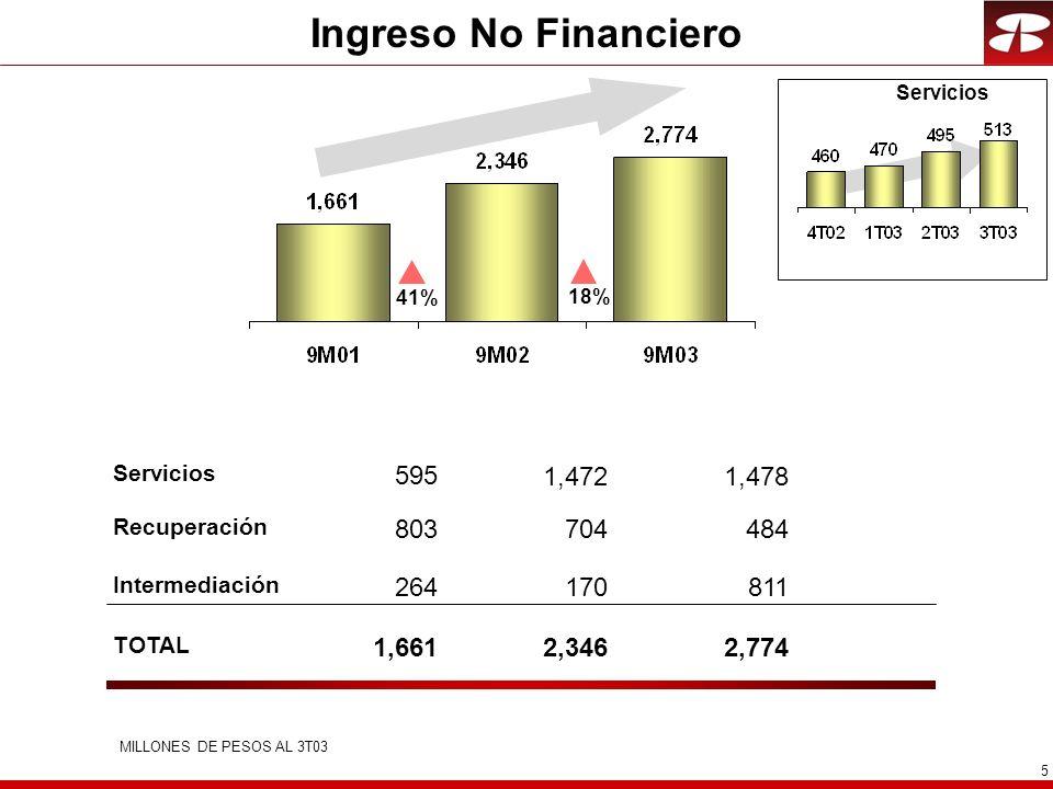 5 Ingreso No Financiero Recuperación Servicios Intermediación TOTAL MILLONES DE PESOS AL 3T03 484 1,478 811 2,774 704 1,472 170 2,346 41%18% 803 595 264 1,661 Servicios