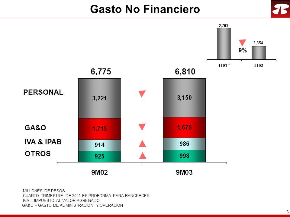 6 Gasto No Financiero MILLONES DE PESOS.