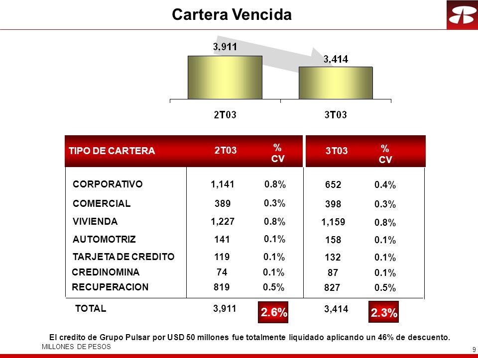 9 Cartera Vencida El credito de Grupo Pulsar por USD 50 millones fue totalmente liquidado aplicando un 46% de descuento.