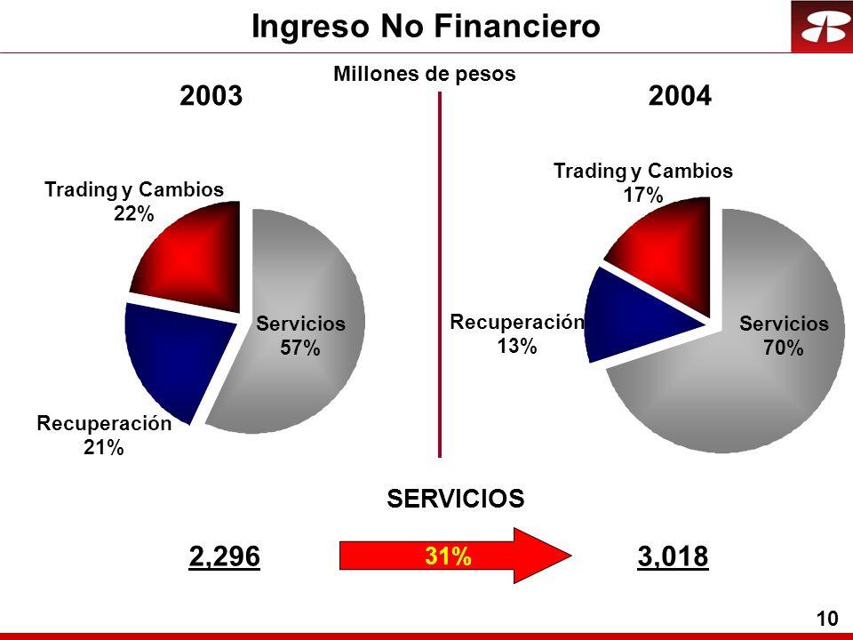 10 Ingreso No Financiero Recuperación 21% Trading y Cambios 22% Servicios 57% Recuperación 13% Trading y Cambios 17% Servicios 70% 2,2963,018 31% SERVICIOS 20032004 Millones de pesos