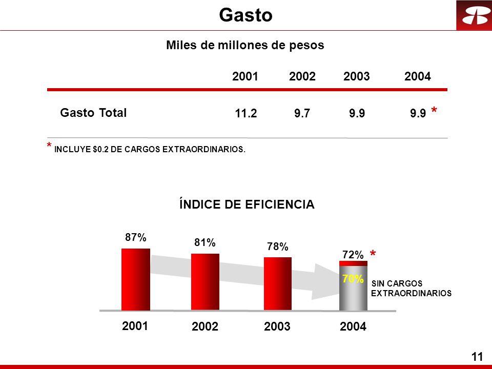 11 Gasto 200220032004 9.79.9 Miles de millones de pesos 78% 72% 81% 200220032004 ÍNDICE DE EFICIENCIA * INCLUYE $0.2 DE CARGOS EXTRAORDINARIOS.