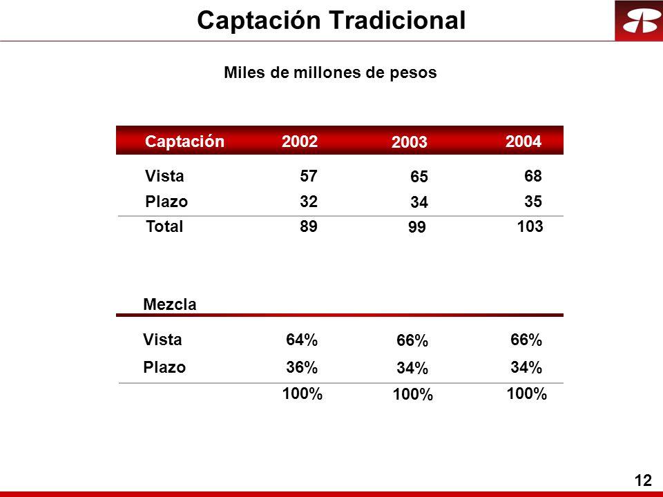 12 Captación Tradicional Miles de millones de pesos Vista5768 Plazo32 35 Total89103 Mezcla Vista64%66% Plazo36%34% 100% 65 34 99 66% 34% 100% Captació
