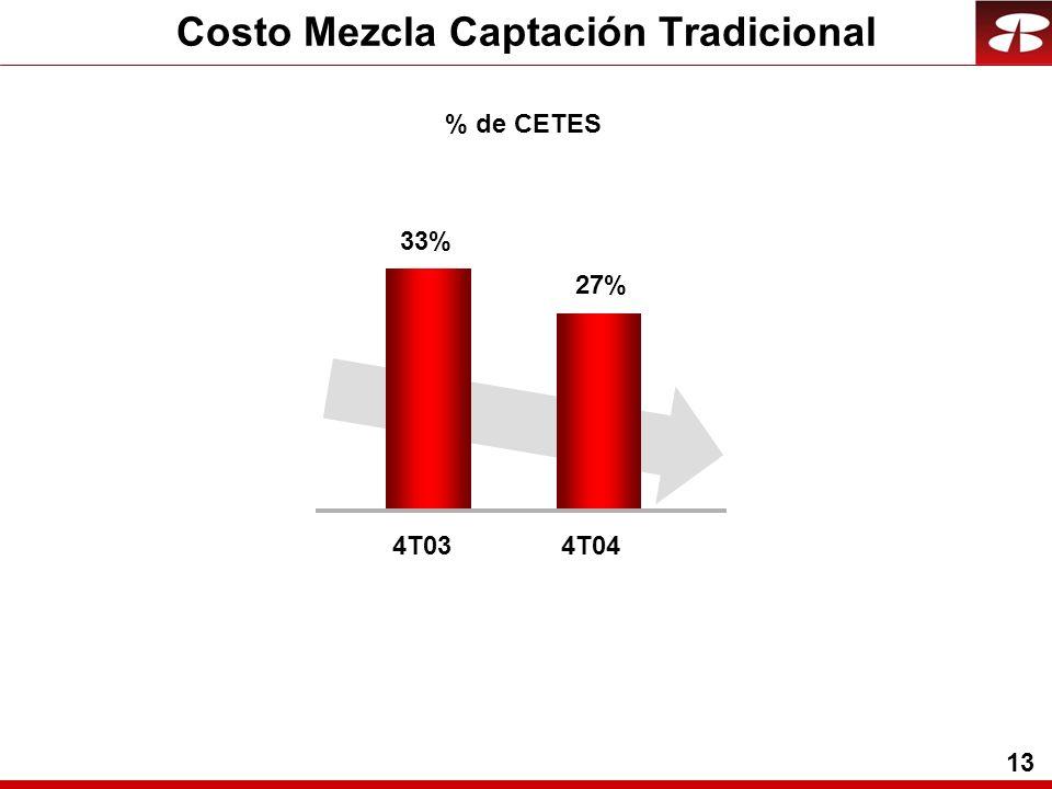 13 % de CETES Costo Mezcla Captación Tradicional 33% 4T03 27% 4T04