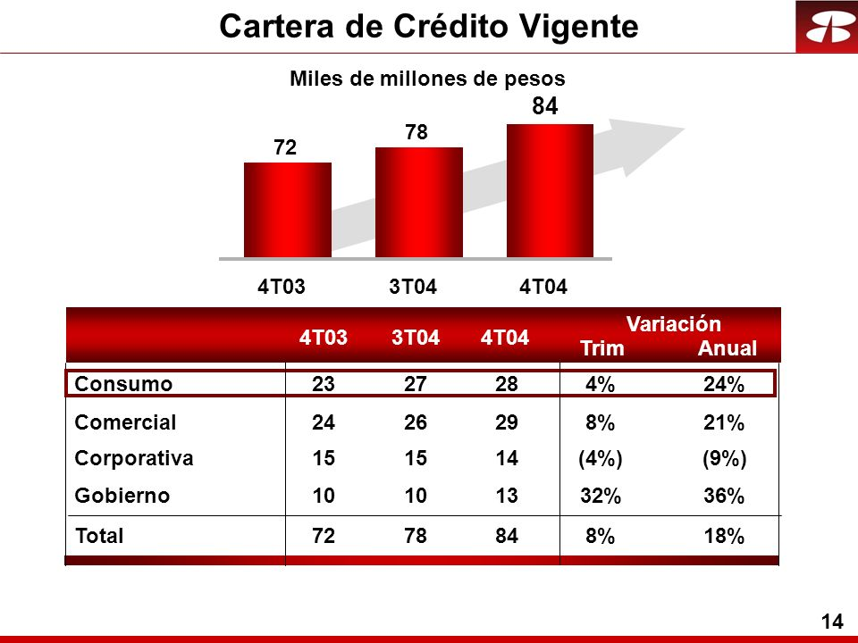 14 Miles de millones de pesos Cartera de Crédito Vigente 4T033T044T04 Trim Variación Anual 4T033T044T04 72 78 84 Comercial2426298%21% Corporativa15 14