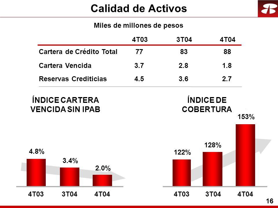16 Calidad de Activos Cartera Vencida Reservas Crediticias 4T033T044T04 ÍNDICE DE COBERTURA 3.72.8 1.8 4.5 3.62.7 ÍNDICE CARTERA VENCIDA SIN IPAB 153%