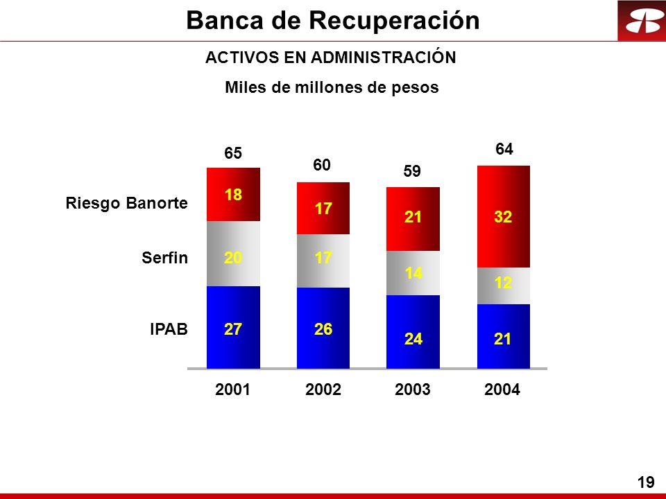 19 Banca de Recuperación ACTIVOS EN ADMINISTRACIÓN Riesgo Banorte Serfin IPAB Miles de millones de pesos 2726 2421 2017 14 12 18 17 2132 2001200220032004 65 60 59 64